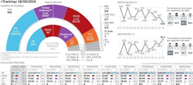 Actualidad Noticias El PP rompe la barrera del 31% y Podemos es ya la única alternativa
