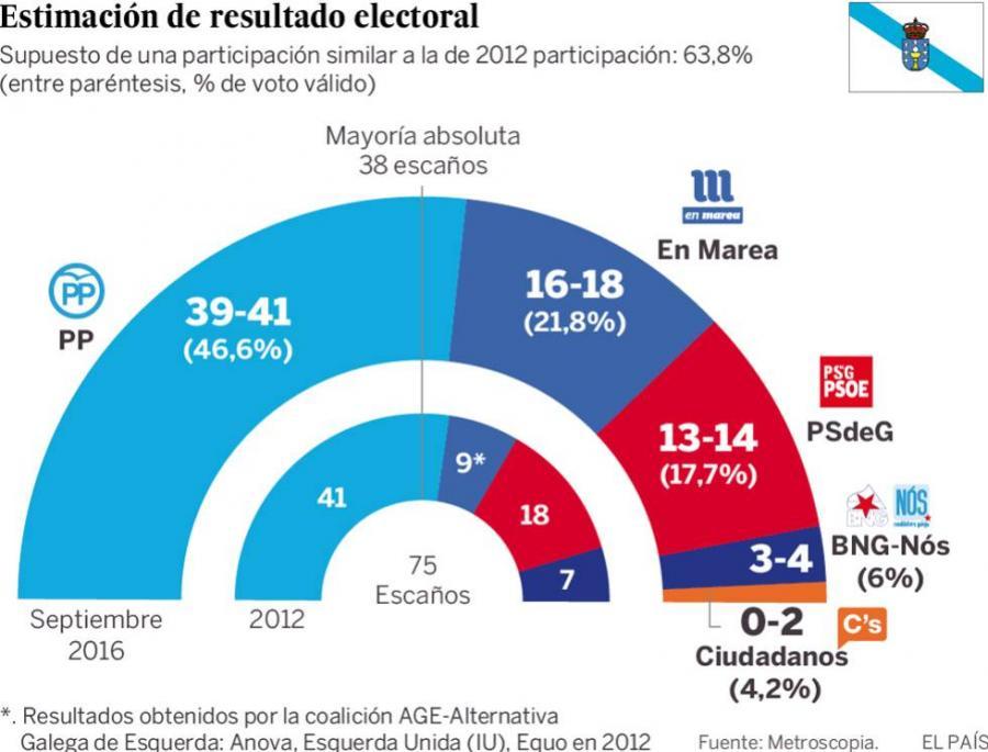 Galicia Galicia Feijóo lograría una amplia mayoría absoluta y En Marea rebasaría al PSOE